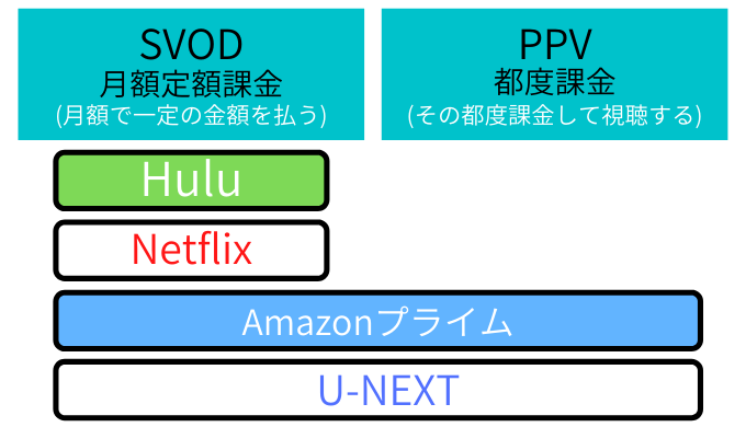 SVODとPPVの説明画像